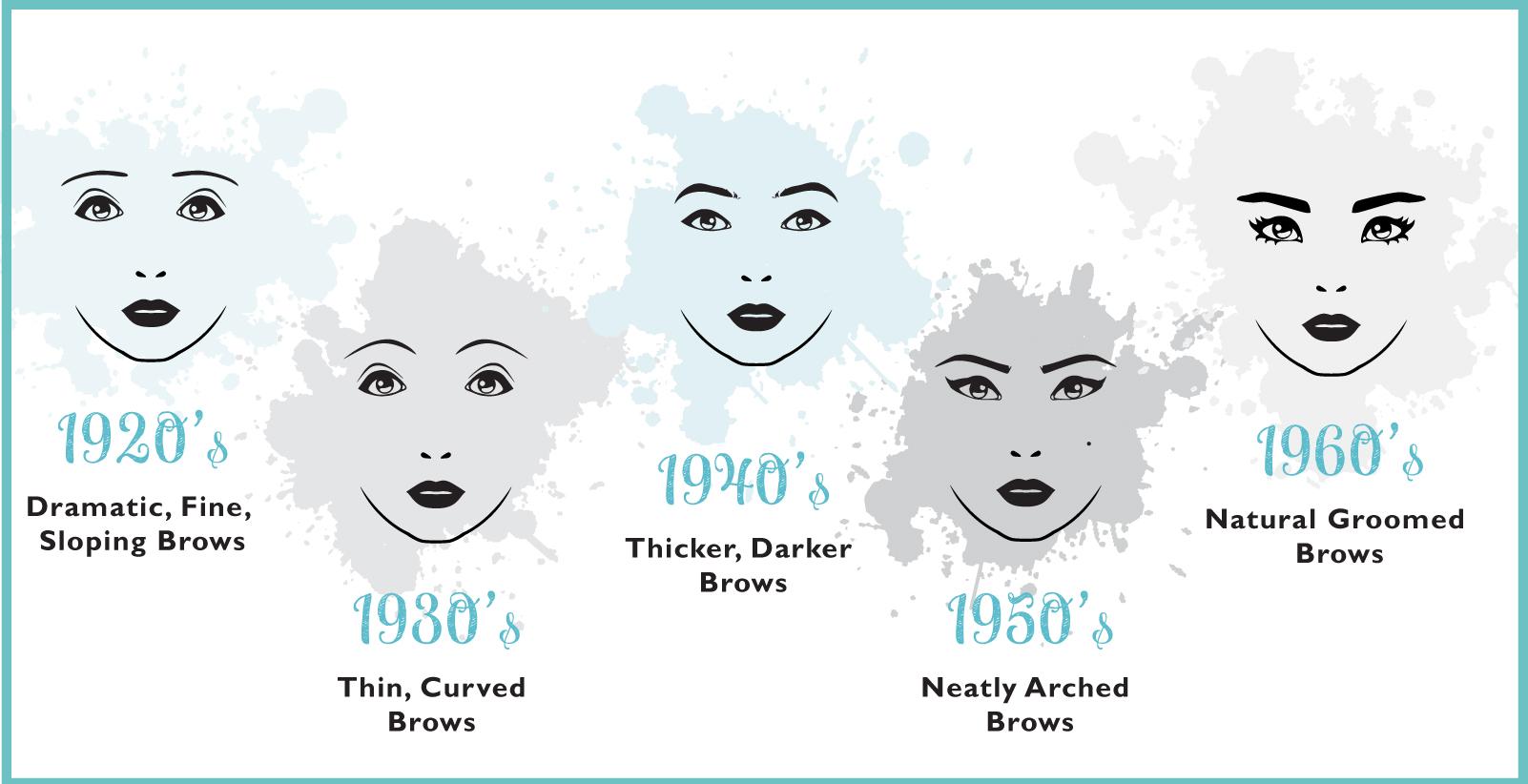 The Evolution Of Eyebrows Karen Betts